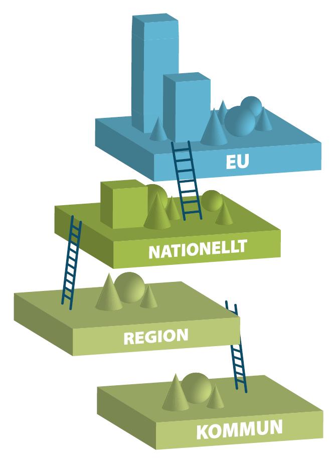 Illustration som beskriver samspelet mellan samhällsnivåerna: EU, nationellt, region och kommun